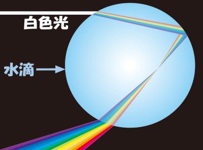 水滴による光の分光