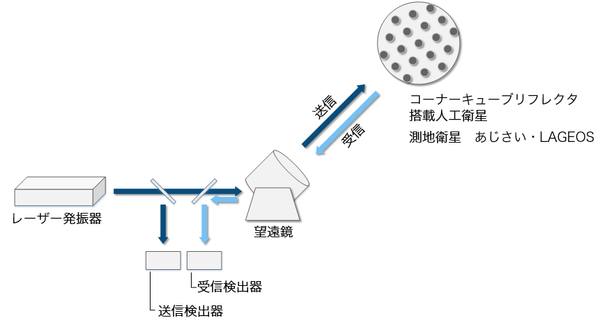 SLR-system