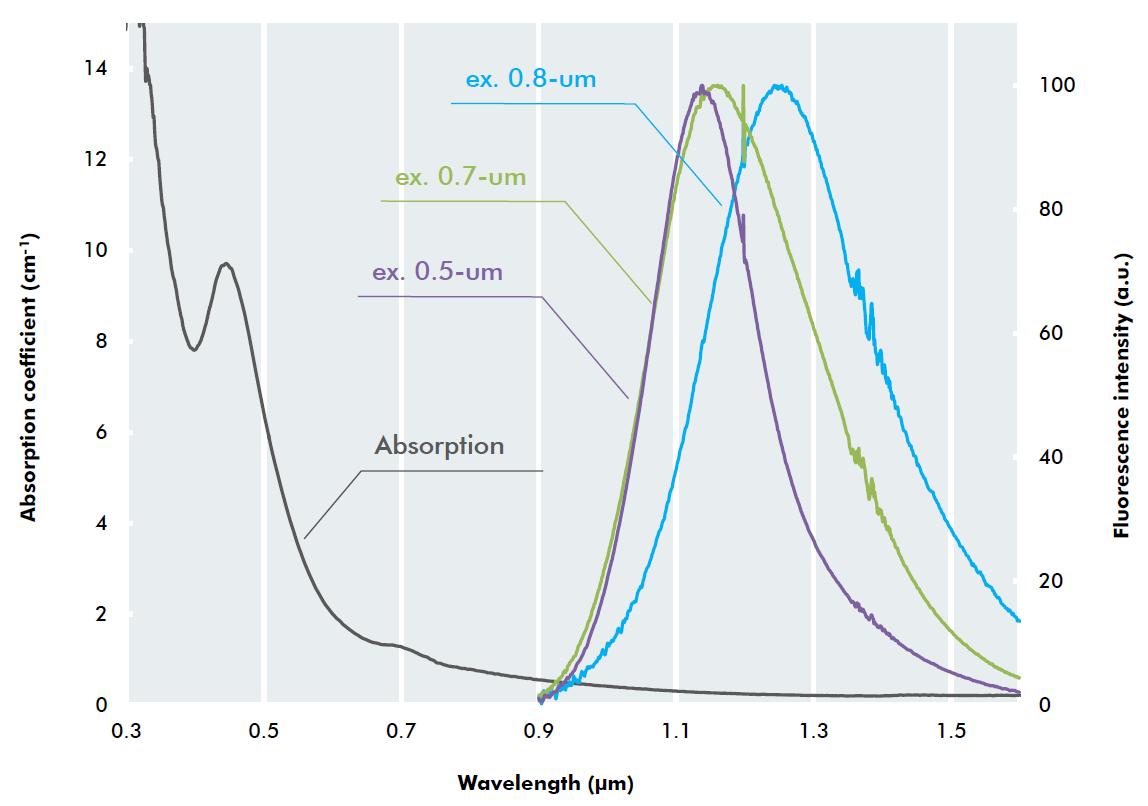 Bi添加リン酸ガラスの吸収スペクトルと蛍光スペクトル