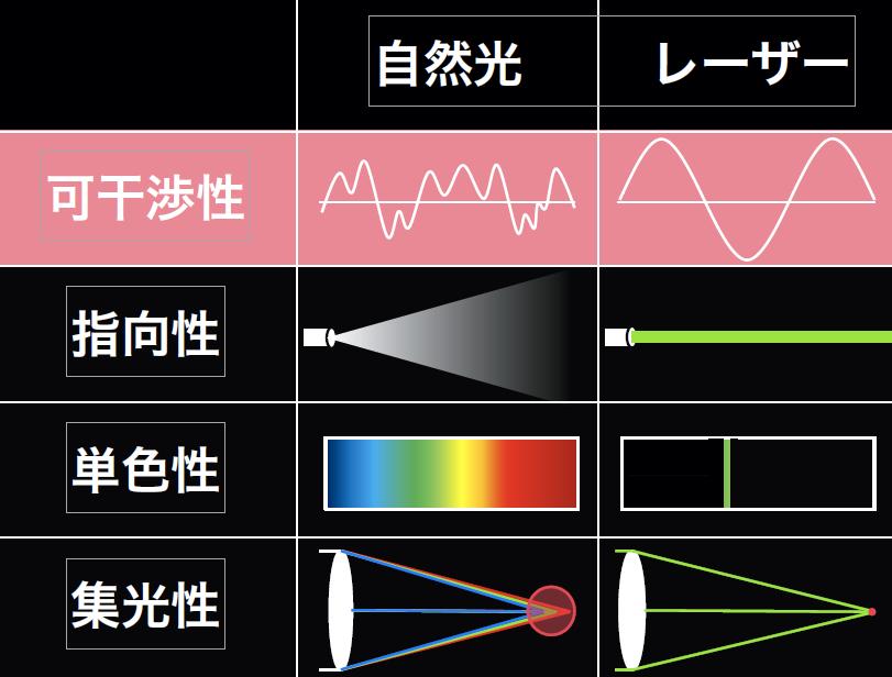 レーザーの特徴